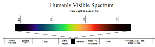 Sliver of Light Spectrum Visible to Humans