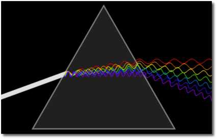 A beam of white light is deviated into its spectral colors by a prism